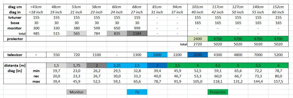 Comparație sisteme multimedia center