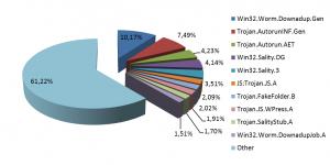 Distribuția amenințărilor pentru Windows