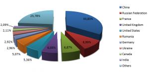 Distribuția pe țări a atacurilor informatice asupra platformei Android