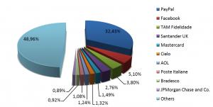 Topul instituțiilor celor mai vizate de phishing în primul trimestru 2012