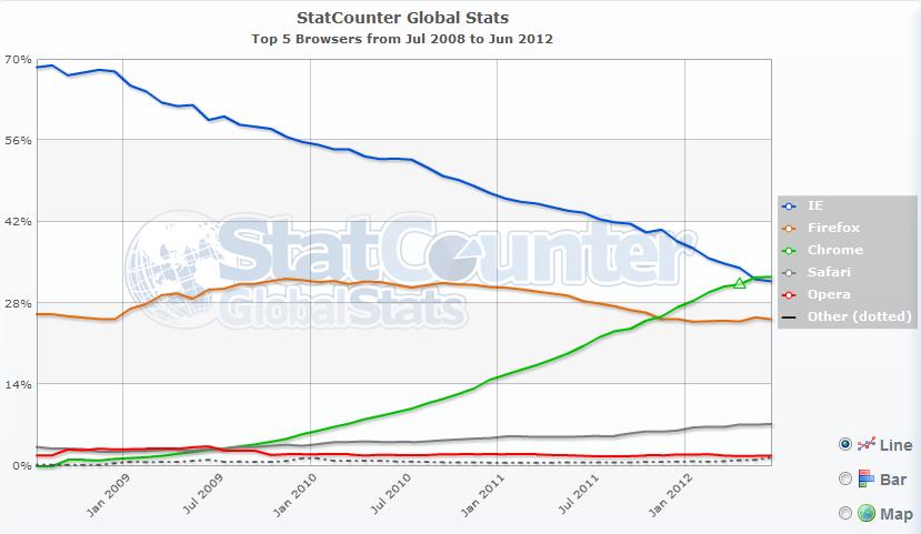 Cote de piață ale browserelor web din 2008 până în 2012