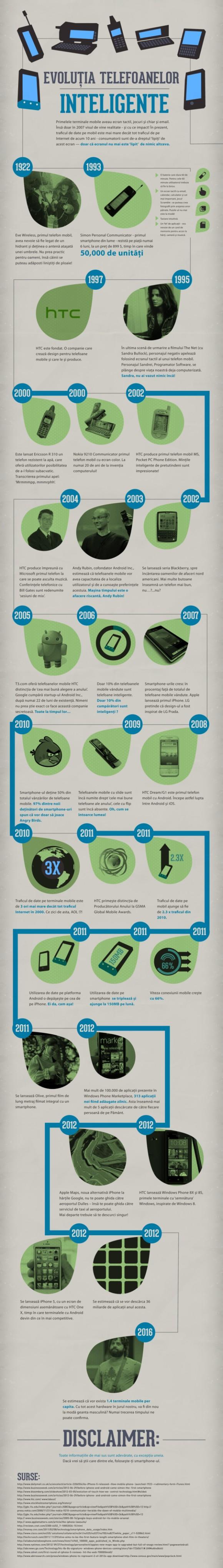 Evolutia smartphone-ului in viziunea HTC