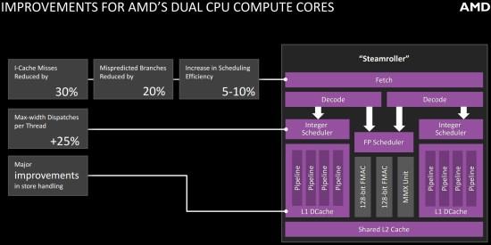 AMD_Steamroller